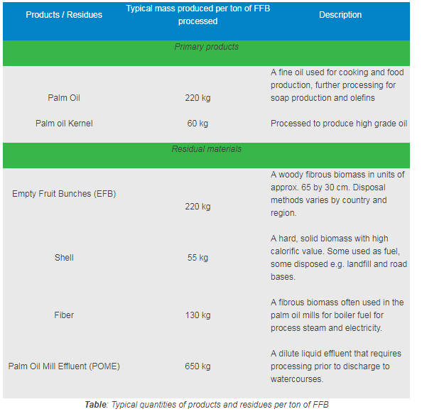 Typical quantities of products and residues per ton of FFB